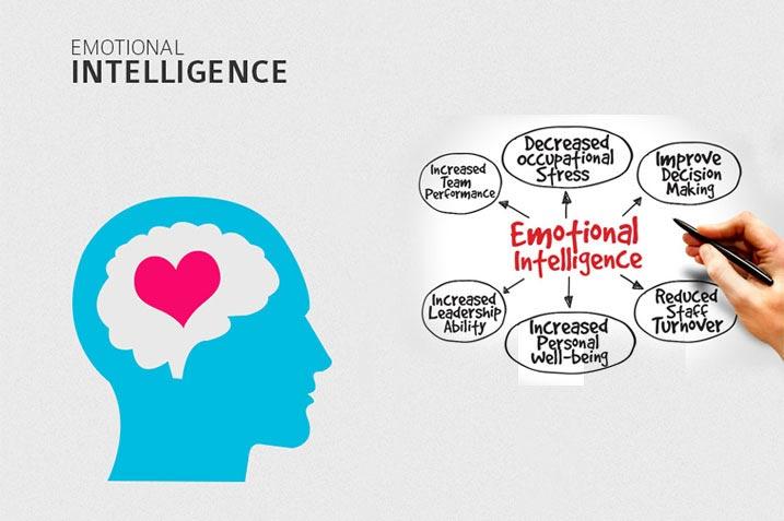 Emotional Intelligence Test Image